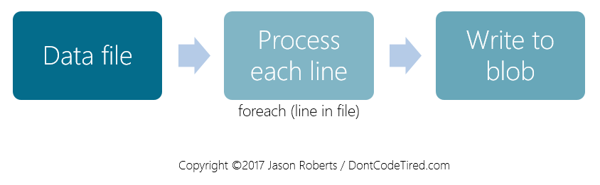 Azure functions flow